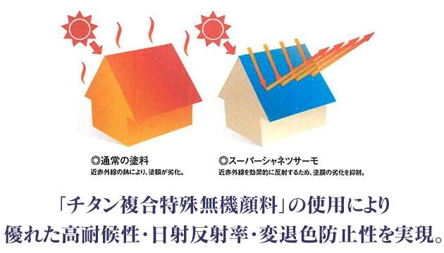 「チタン複合特殊無機顔料」の使用により優れた高耐候性・日射反射率・変退色防止性を実現。