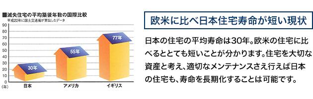 欧米に比べ日本住宅寿命が短い現状